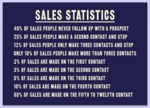Are You A Sales Stalker?